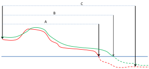 Figure 1. Generic profiles representing the original and final conditions.