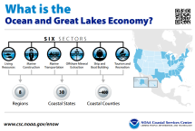 Economics: National Ocean Watch provides time-series data on the ocean and Great Lakes economy, which includes six economic sectors dependent on the oceans and Great Lakes