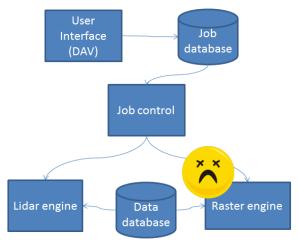 Data Access Viewer schematic