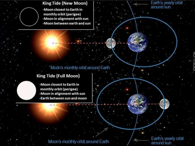 """King Tides"" also known as perigean spring tides, are the highest high tides of the year, occurring when the sun and moon are in alignment and closer to the Earth."