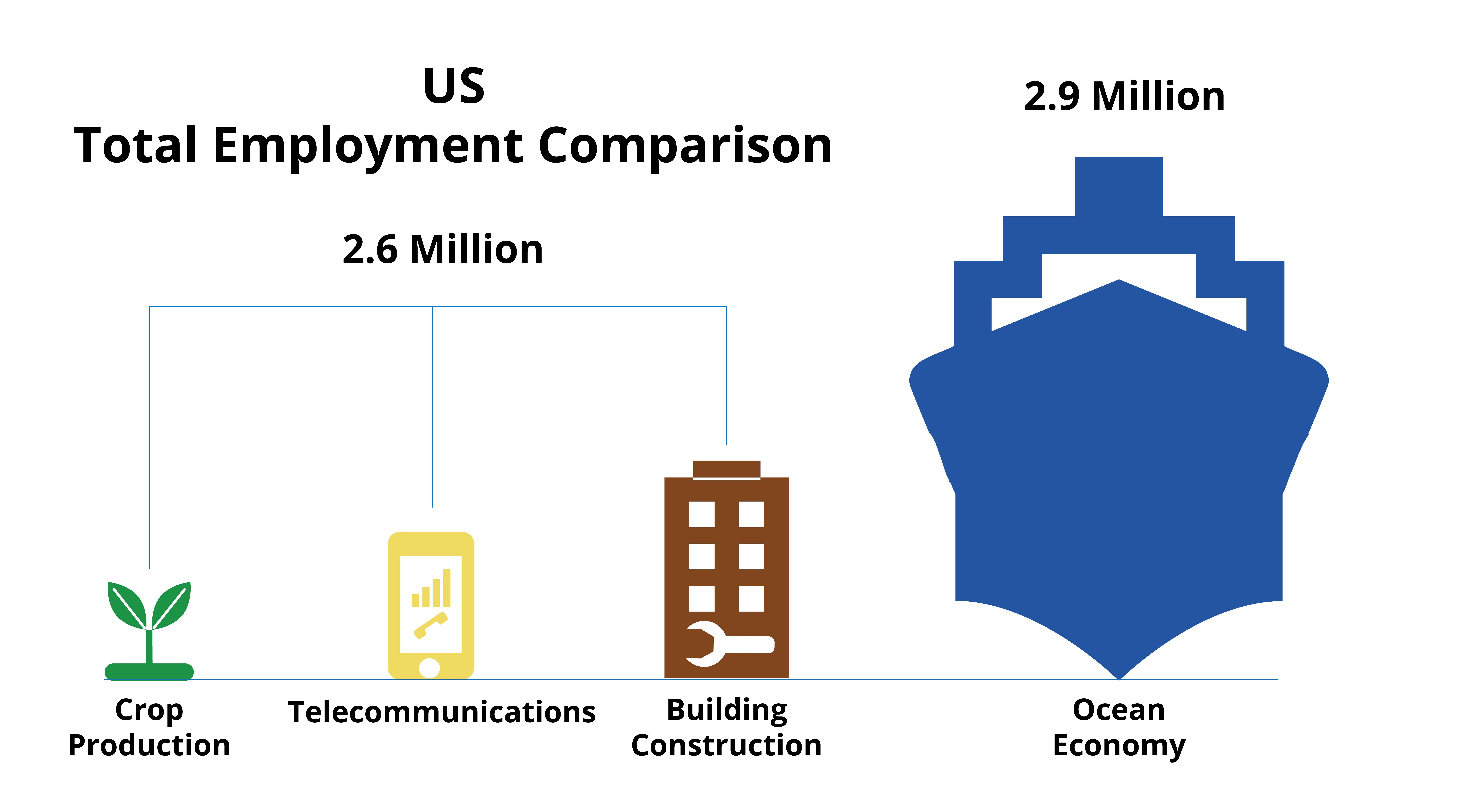 Employment comparison in U.S. total and ocean economic