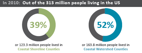 Donut charts showing the U.S. population in coastal shoreline counties (39%) and coastal watershed counties (52%)