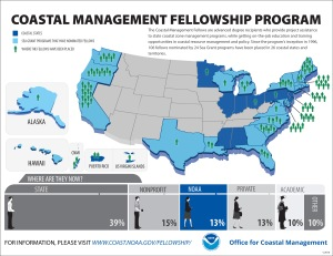 Infographic - Fellowship - 2016