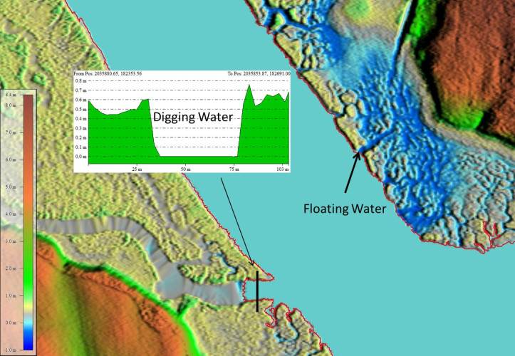 Image showing examples of floating and digging water.