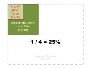 diagram percent change
