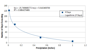 Figure 8. Raining Days as function of precipitation, with regression line.