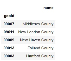Example of Pandas Data Frame with FIPS codes and county names.